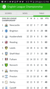 Brighton and Huddersfield could reach the Premier League for the first time next season.