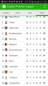 The bottom of the English league is very tight at this point.